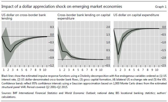 impact-of-dollar-appreciation