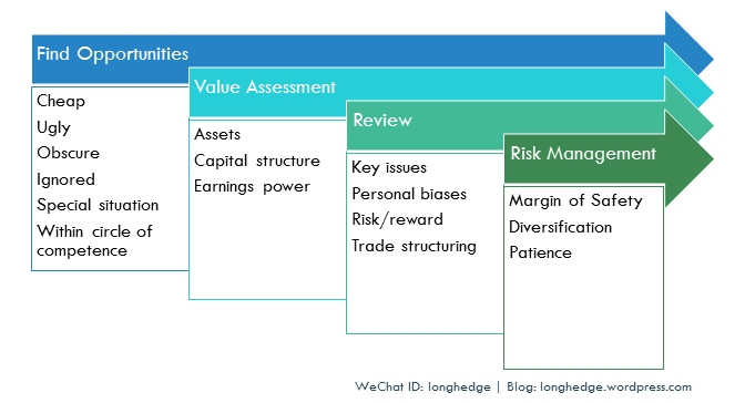Example-Value-Process