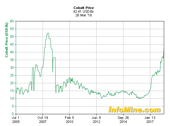 cobalt prices 31-mar-2018